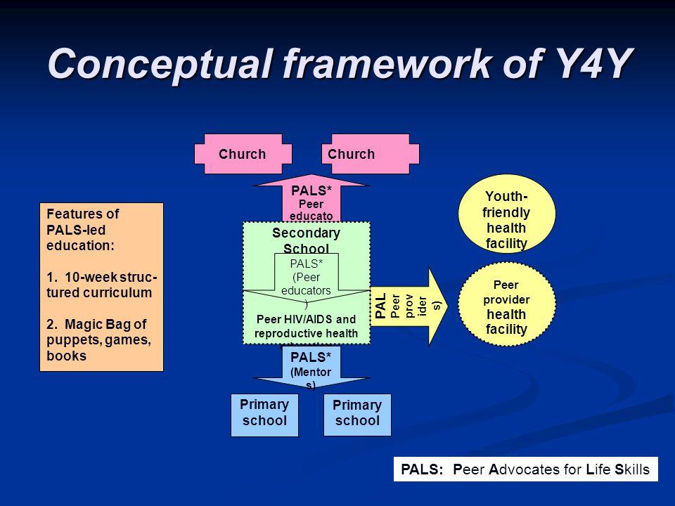 Conceptual framework of Y4Y