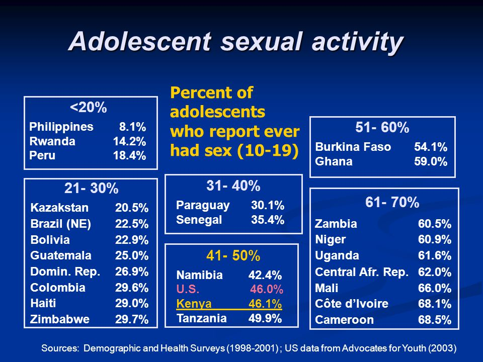 Adolescent sexual activity