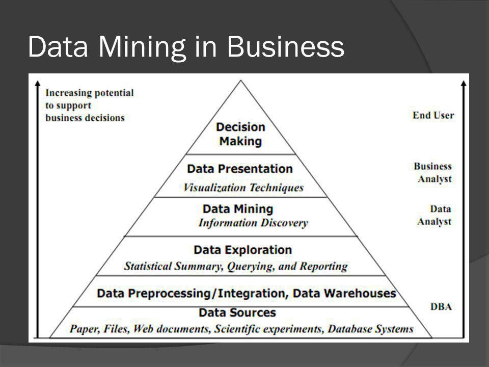 Data Mining in Business