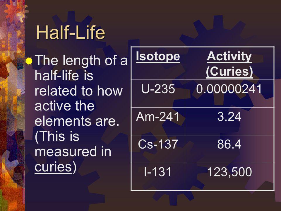 Half-Life Isotope. Activity (Curies) U-235. 0.00000241. Am-241. 3.24. Cs-137. 86.4. I-131. 123,500.