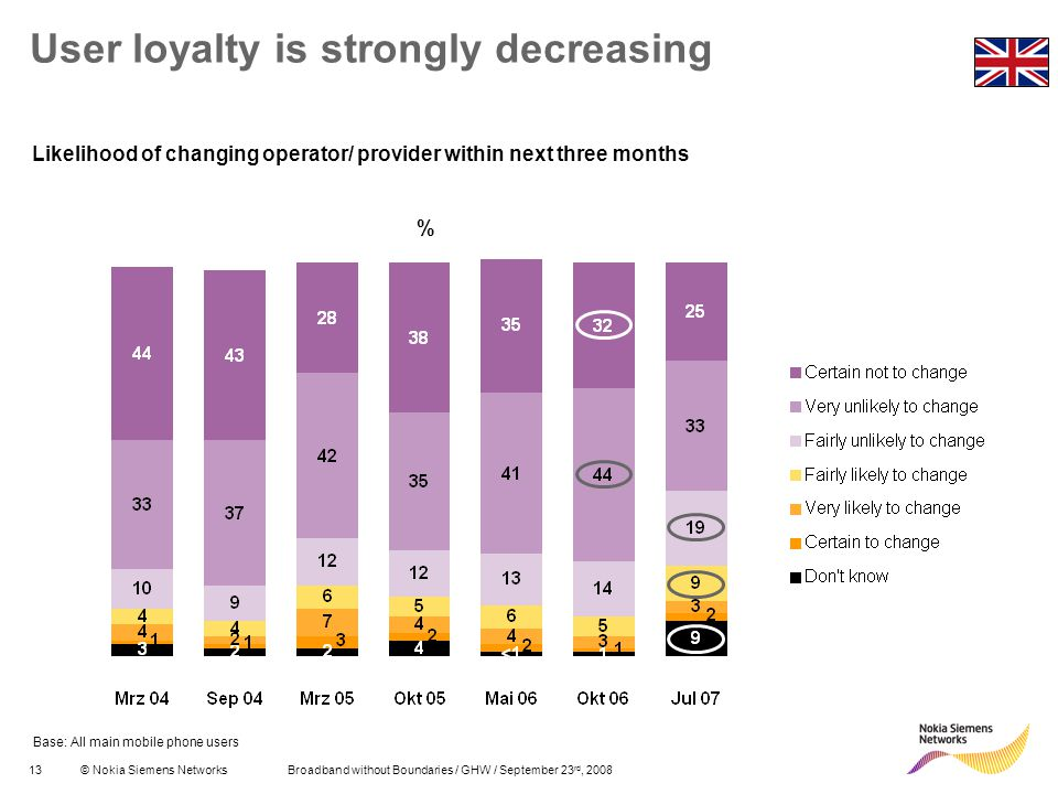 User loyalty is strongly decreasing