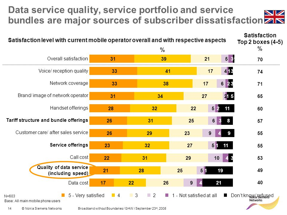 Data service quality, service portfolio and service bundles are major sources of subscriber dissatisfaction