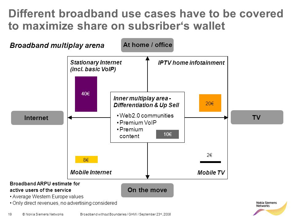 Different broadband use cases have to be covered to maximize share on subsriber's wallet