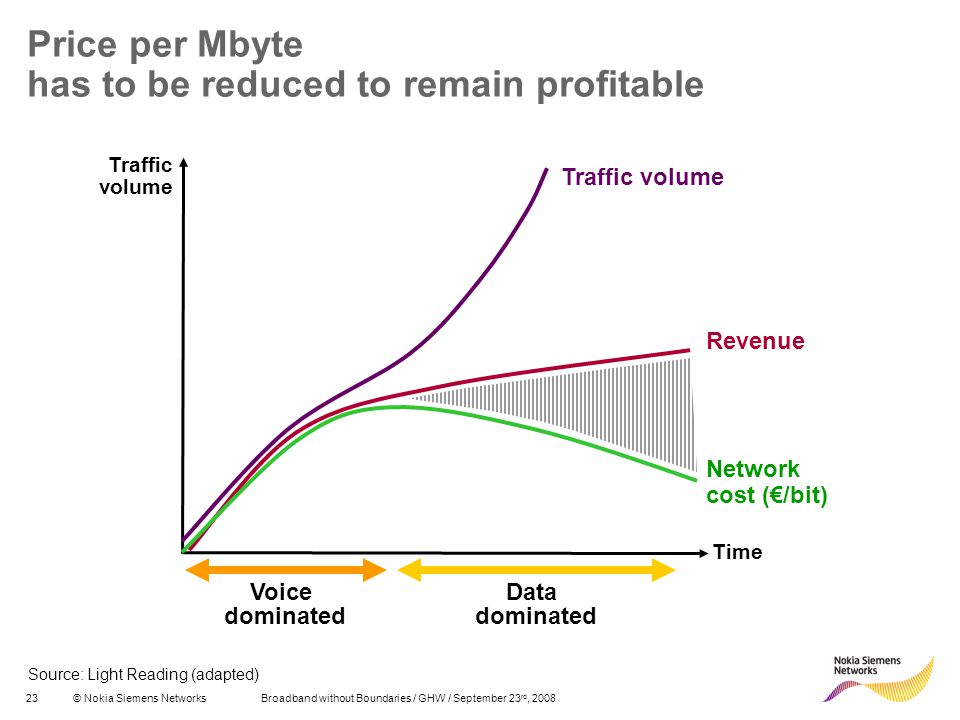 Price per Mbyte has to be reduced to remain profitable