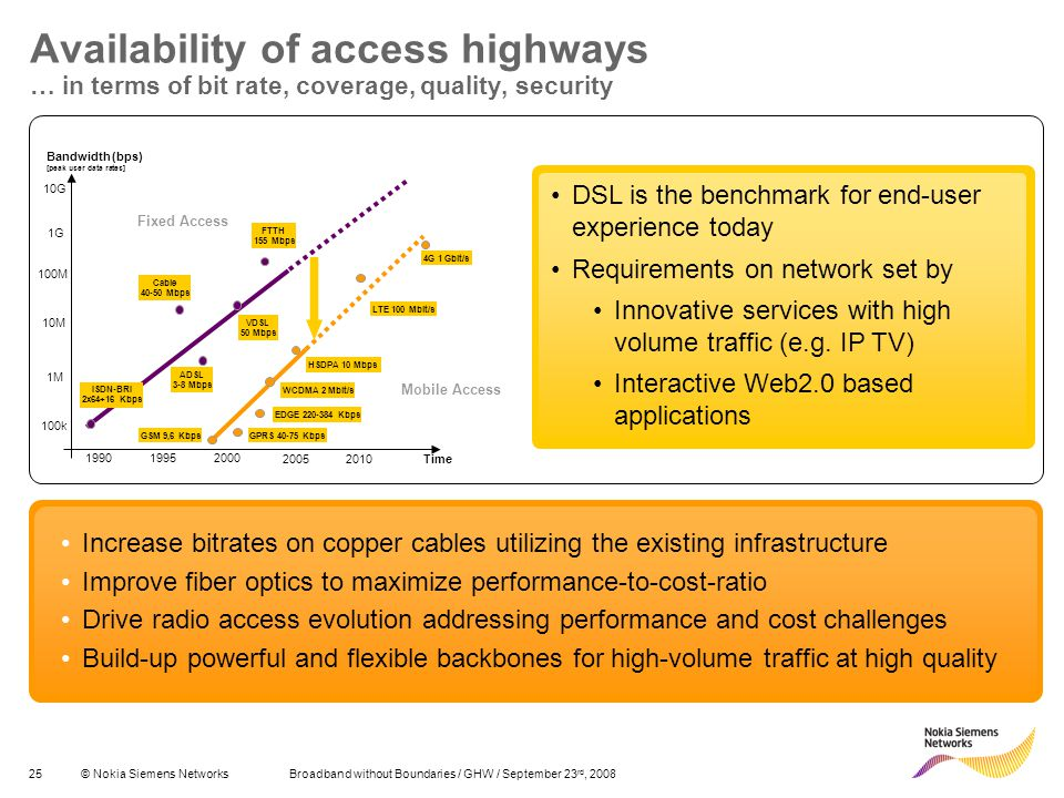 Availability of access highways … in terms of bit rate, coverage, quality, security
