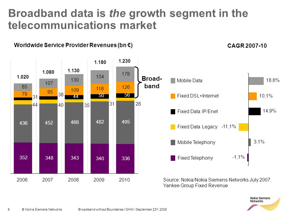 Broadband data is the growth segment in the telecommunications market