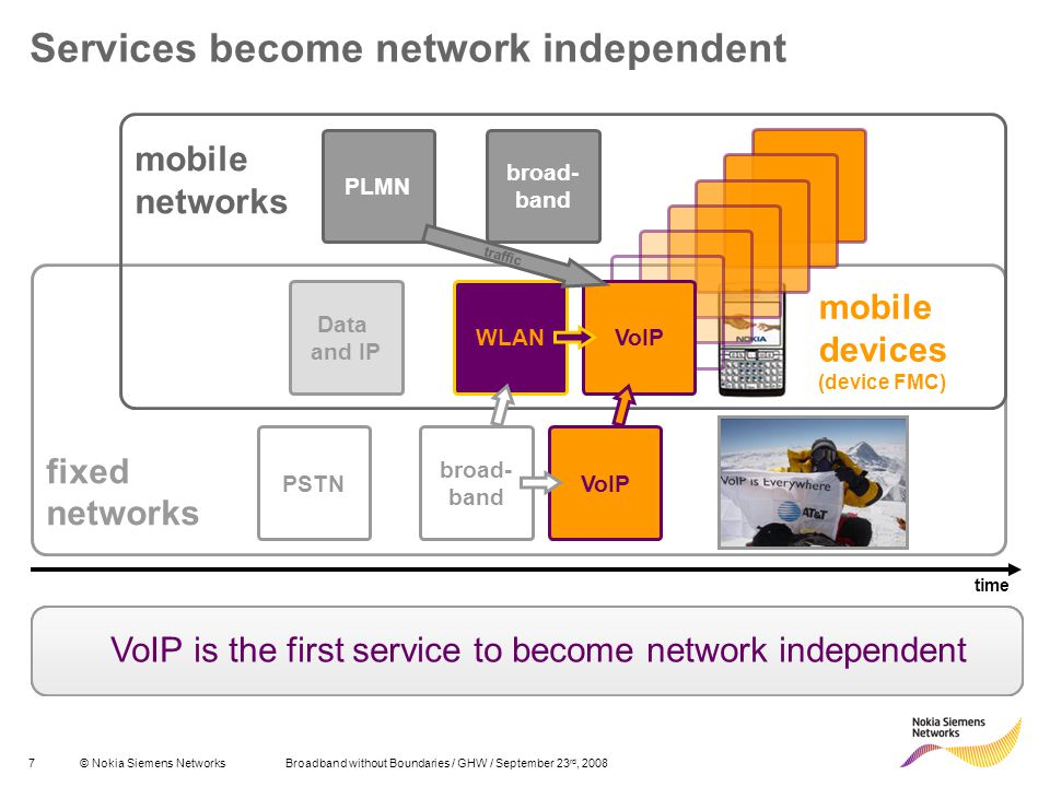 Services become network independent