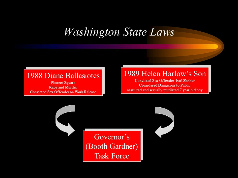 Washington State Laws 1989 Helen Harlow's Son 1988 Diane Ballasiotes