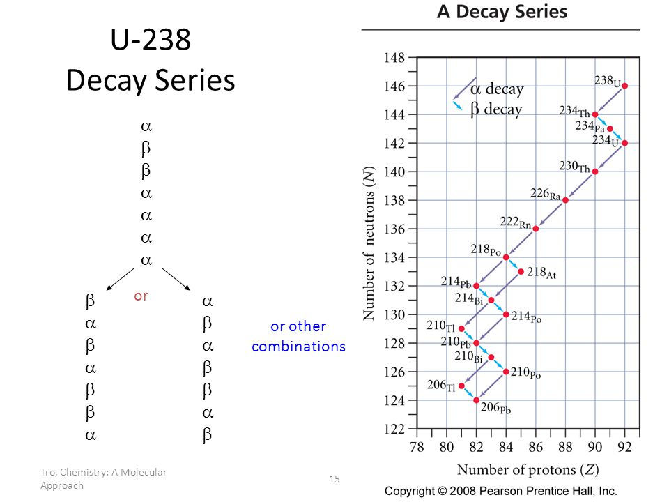 U-238 Decay Series a b b a a b or or other combinations