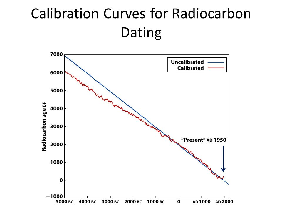 Calibration Curves for Radiocarbon Dating