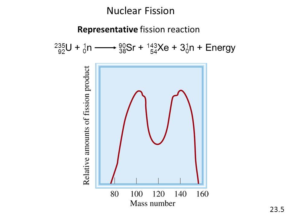 Nuclear Fission Representative fission reaction