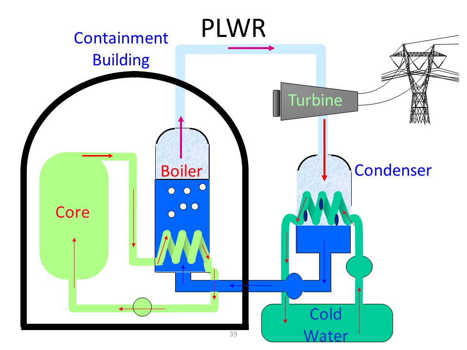 PLWR Containment Building Turbine Boiler Condenser Core Cold Water