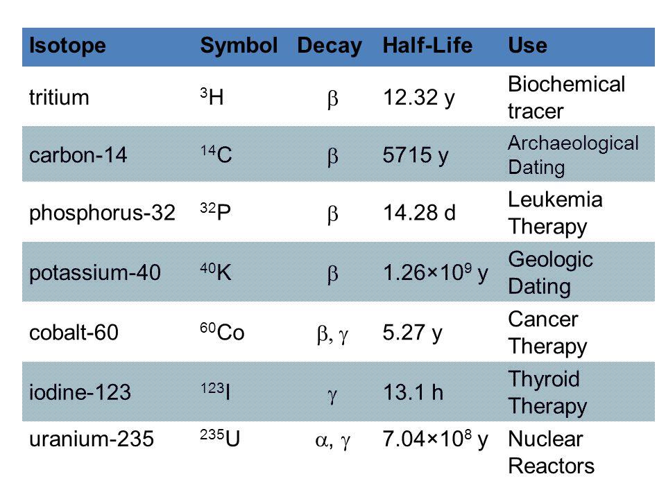 Isotope Symbol Decay Half-Life Use tritium 3H b 12.32 y