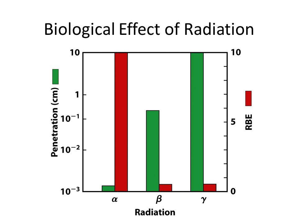 Biological Effect of Radiation