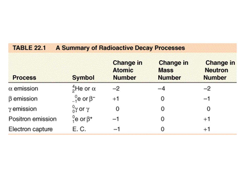 α particle decomposition results in a reduction of the mass number by 4 and the atomic number is reduced by 2