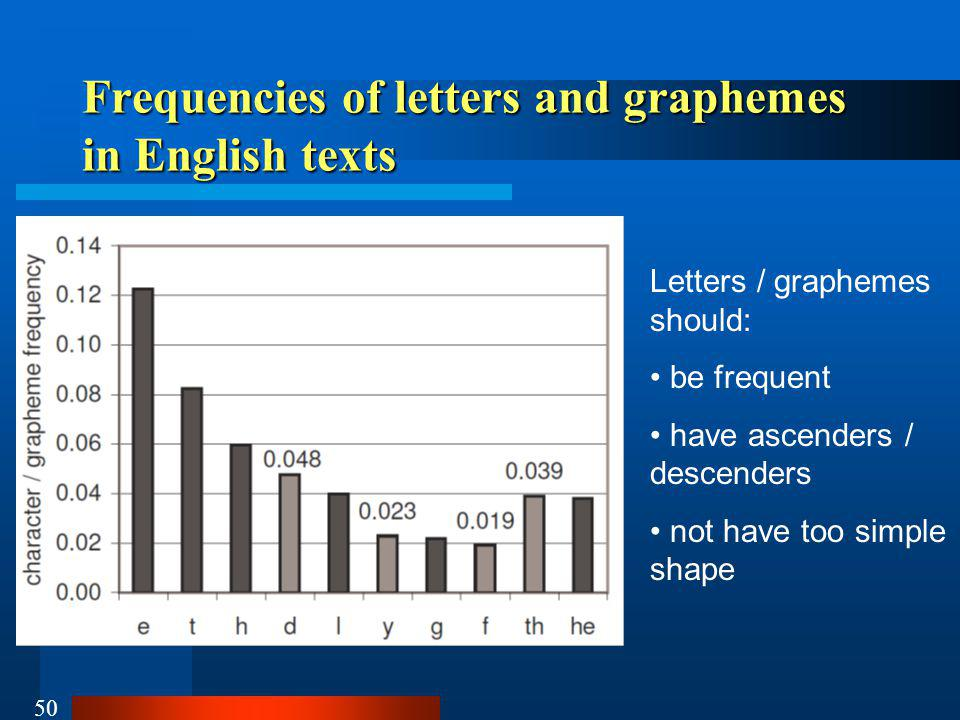 Frequencies of letters and graphemes in English texts
