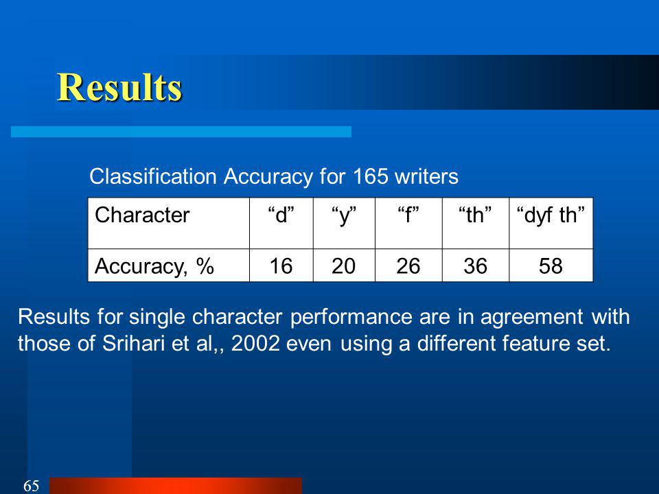 Results Classification Accuracy for 165 writers Character d y f
