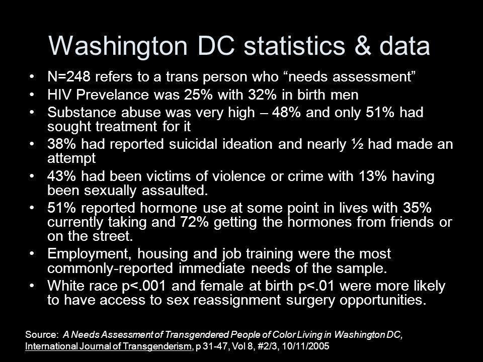 Washington DC statistics & data
