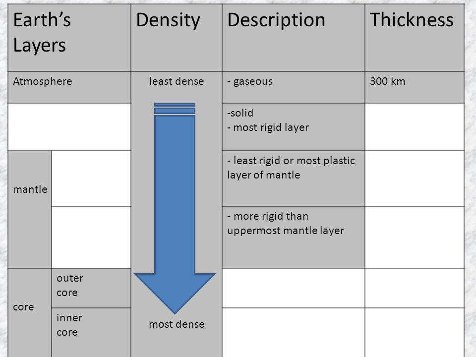 Earth's Layers Density Description Thickness Atmosphere least dense