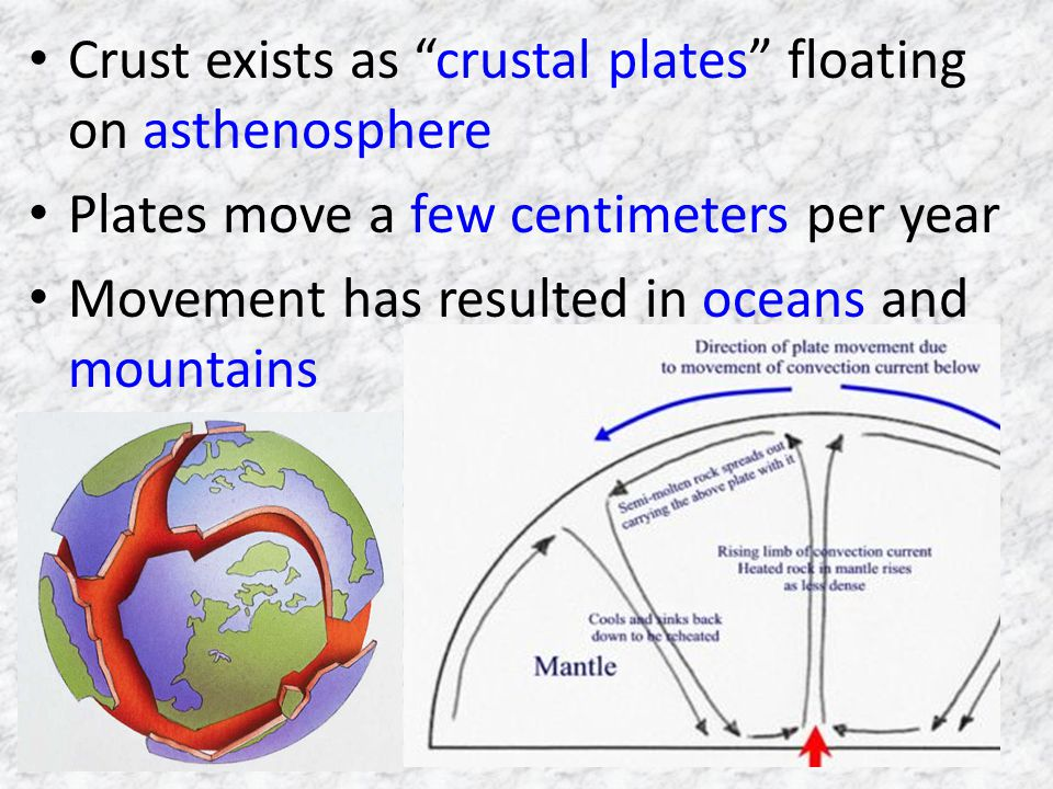 Crust exists as crustal plates floating on asthenosphere
