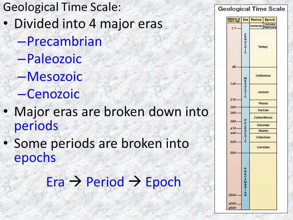 Divided into 4 major eras Precambrian Paleozoic Mesozoic Cenozoic