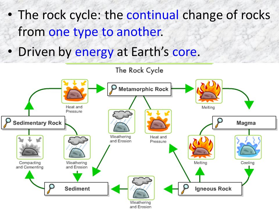 The rock cycle: the continual change of rocks from one type to another.