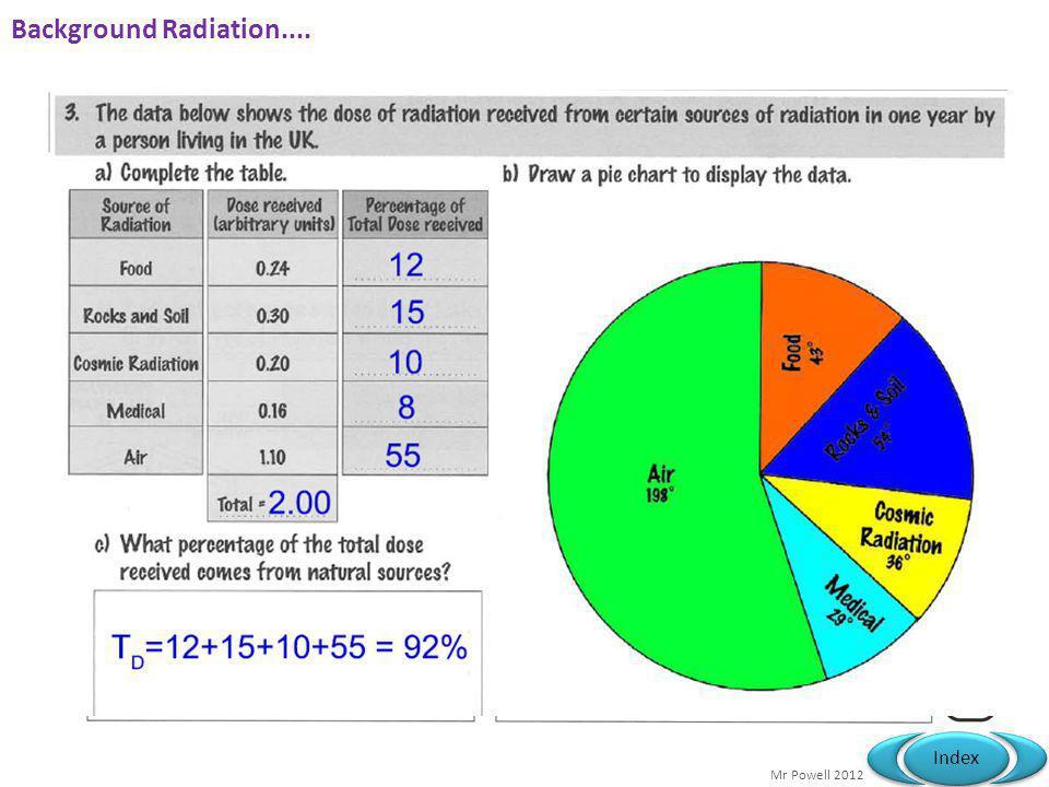 Background Radiation....