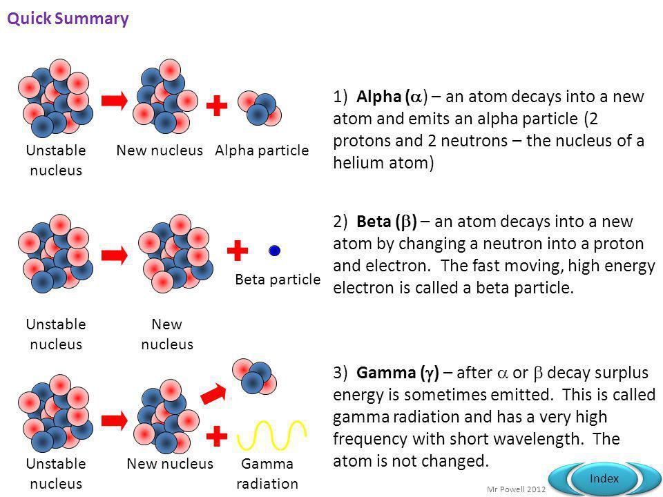 Quick Summary 1) Alpha () – an atom decays into a new atom and emits an alpha particle (2 protons and 2 neutrons – the nucleus of a helium atom)