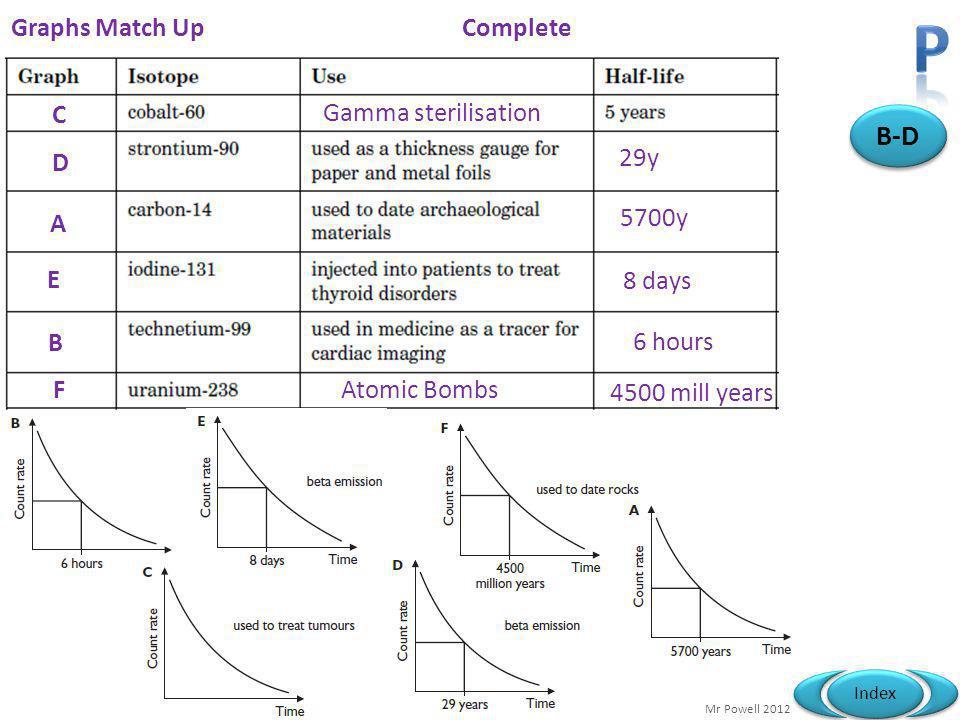 P B-D Graphs Match Up Complete C Gamma sterilisation D 29y A 5700y E