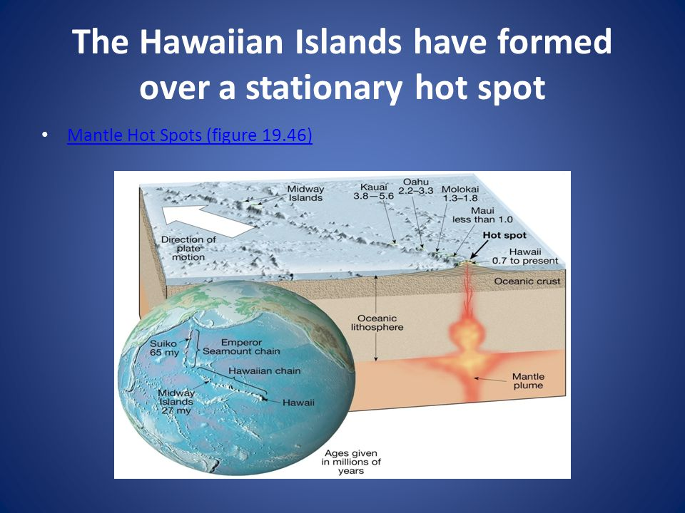 The Hawaiian Islands have formed over a stationary hot spot