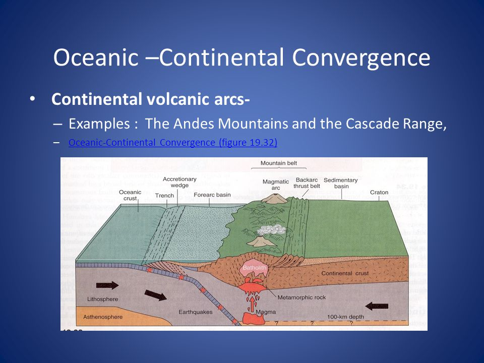 Oceanic –Continental Convergence