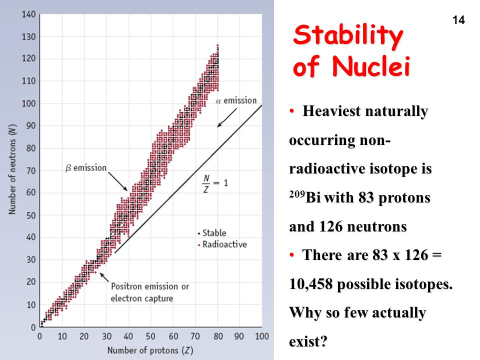 Stability of Nuclei Heaviest naturally occurring non-radioactive isotope is 209Bi with 83 protons and 126 neutrons.