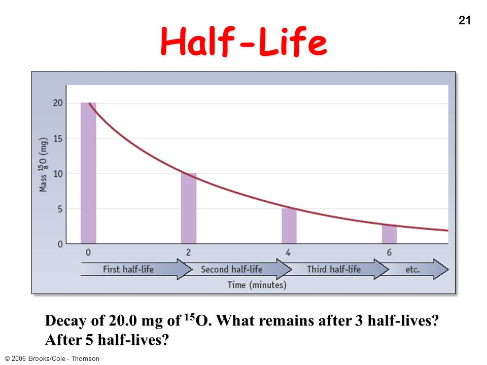 Half-Life Decay of 20.0 mg of 15O. What remains after 3 half-lives After 5 half-lives