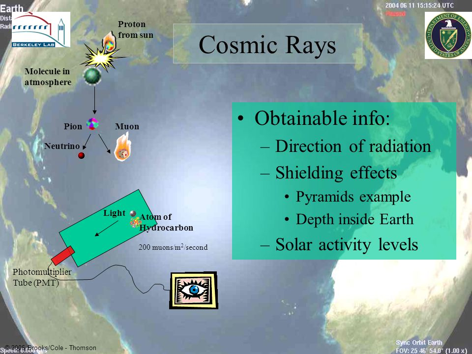 Cosmic Rays Obtainable info: Direction of radiation Shielding effects
