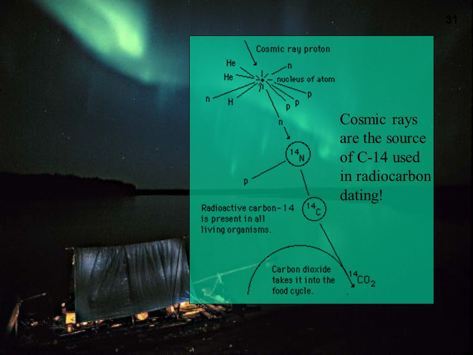 Cosmic rays are the source of C-14 used in radiocarbon dating!