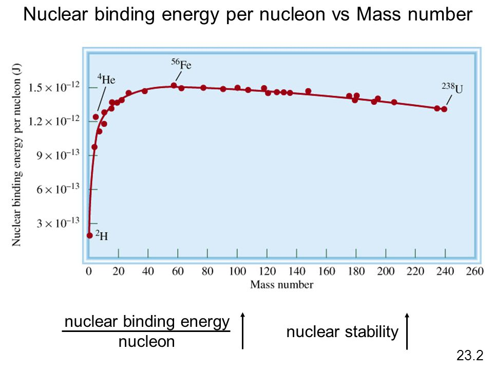Nuclear binding energy per nucleon vs Mass number