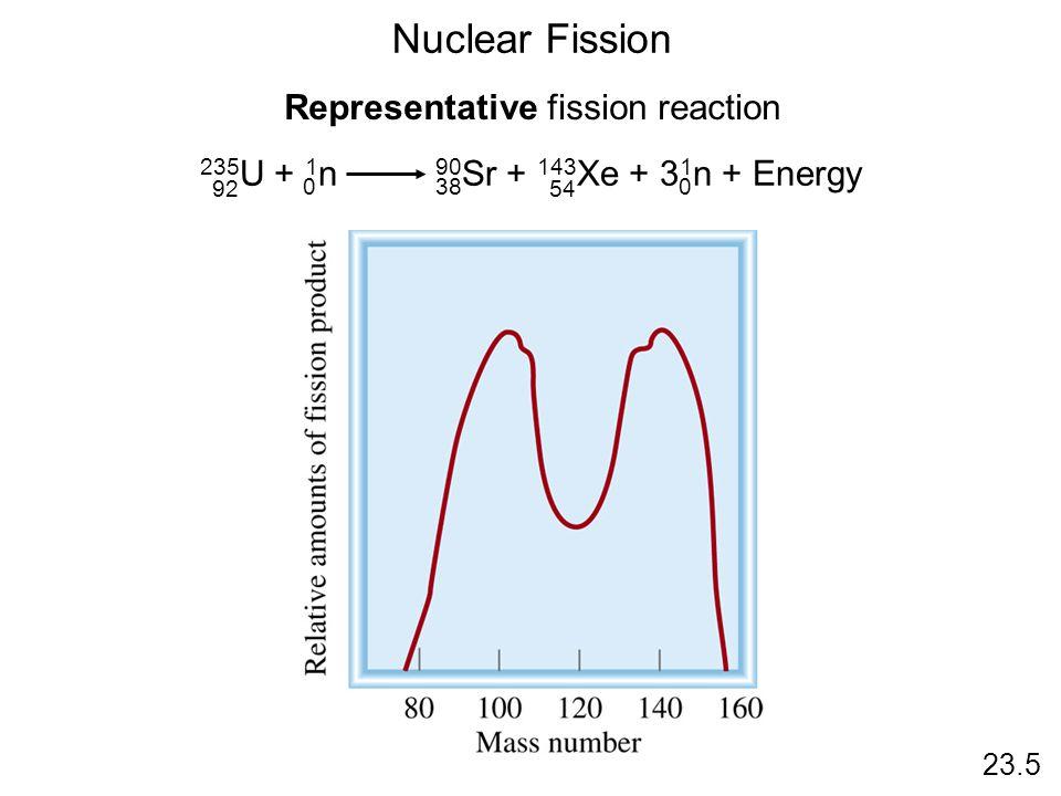 Representative fission reaction