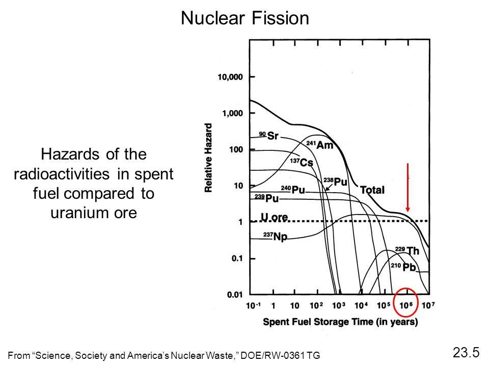 Hazards of the radioactivities in spent fuel compared to uranium ore