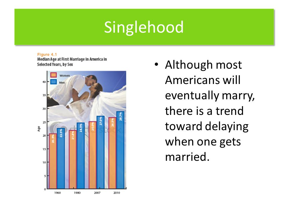 Singlehood Although most Americans will eventually marry, there is a trend toward delaying when one gets married.