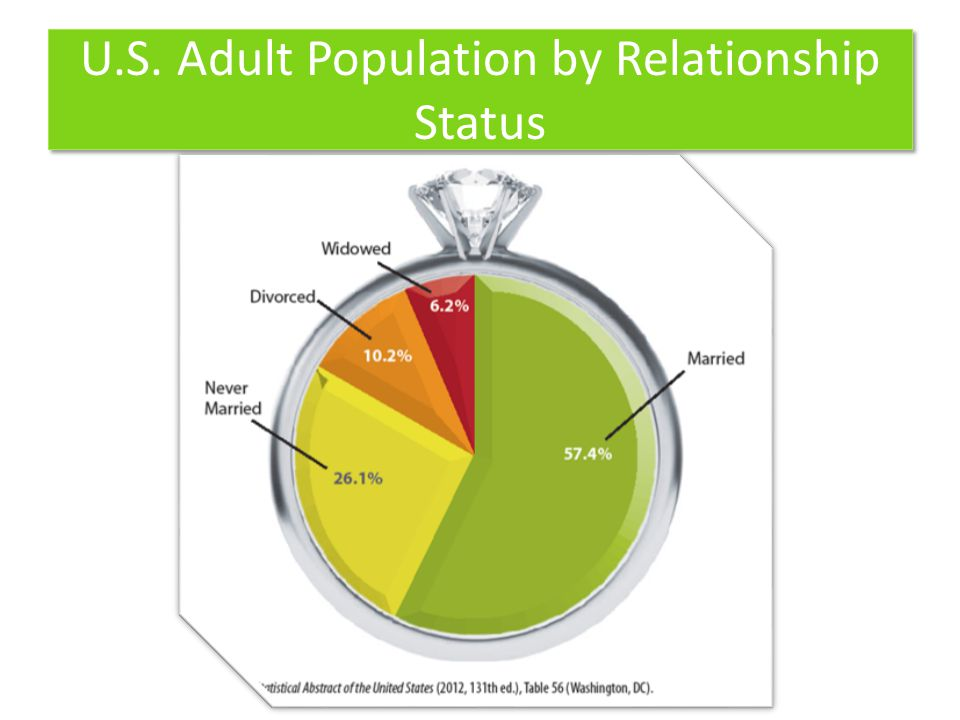 U.S. Adult Population by Relationship Status