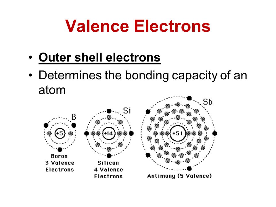 Valence Electrons Outer shell electrons