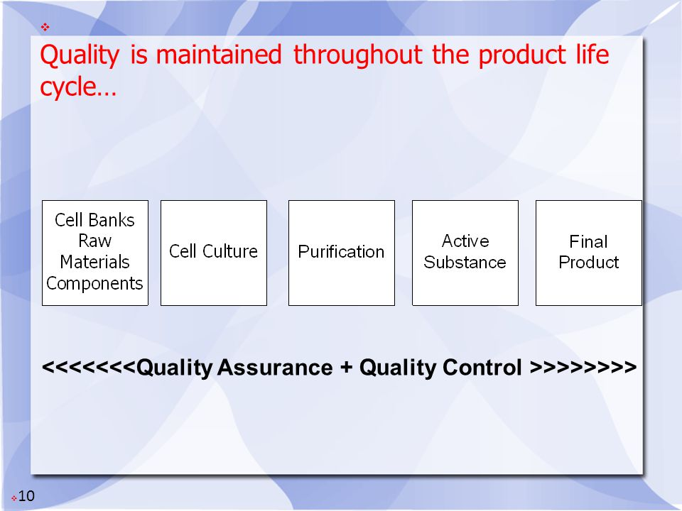 Quality is maintained throughout the product life cycle…