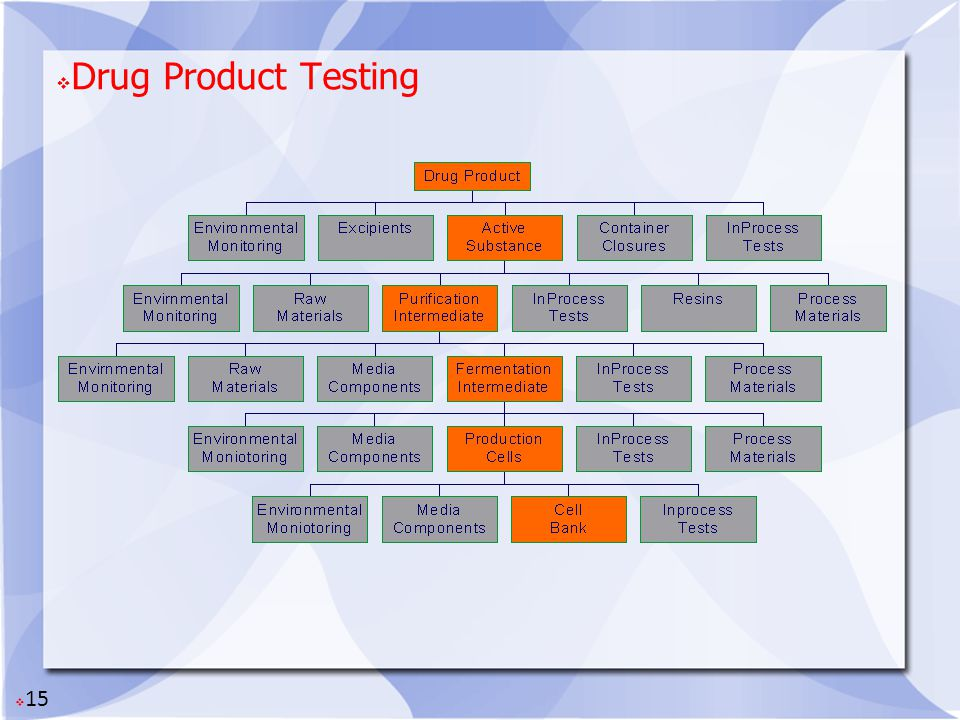 Drug Product Testing