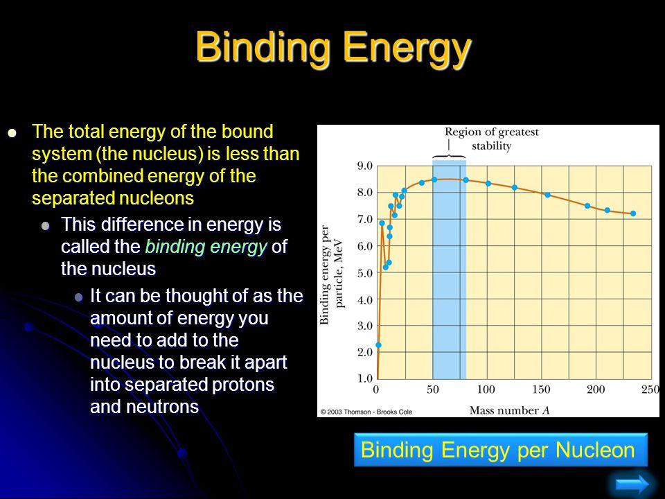 Binding Energy Binding Energy per Nucleon