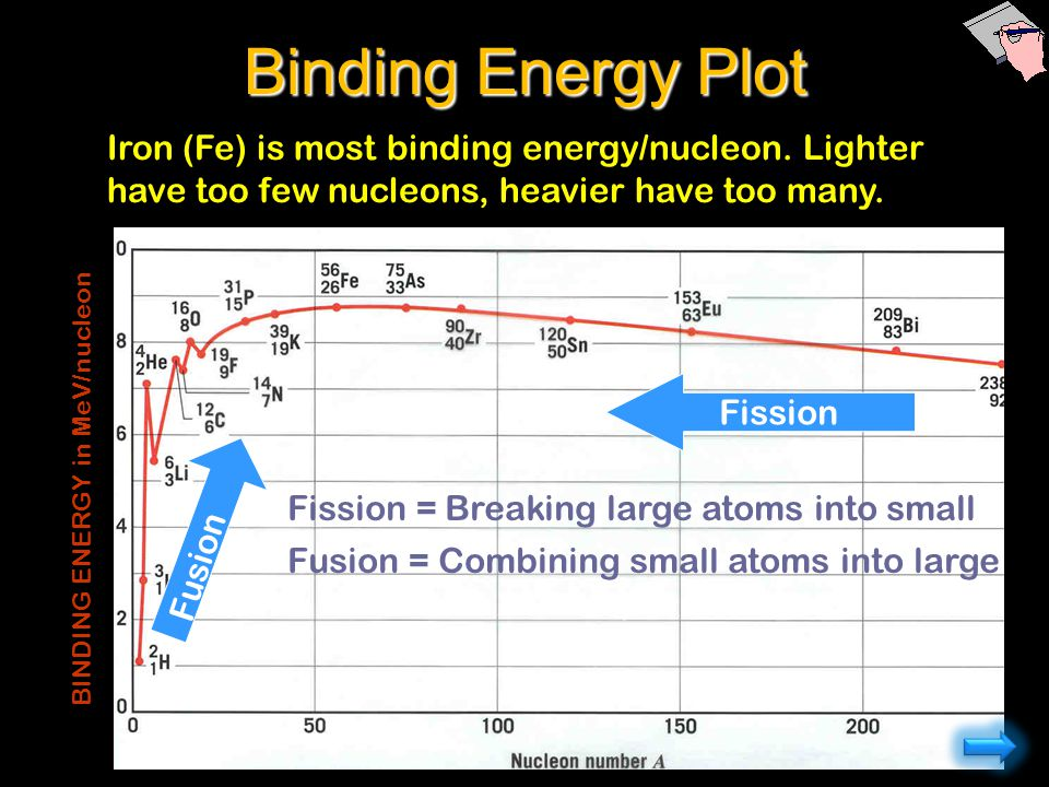 Binding Energy Plot Iron (Fe) is most binding energy/nucleon. Lighter have too few nucleons, heavier have too many.