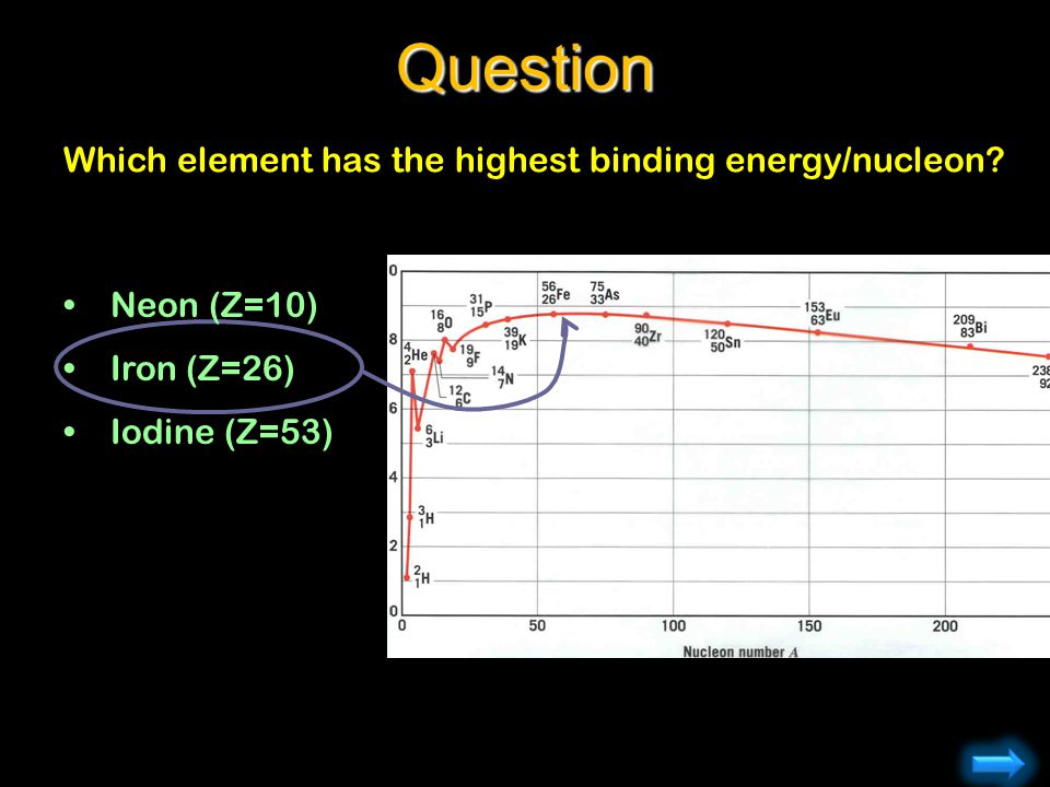 Question Which element has the highest binding energy/nucleon