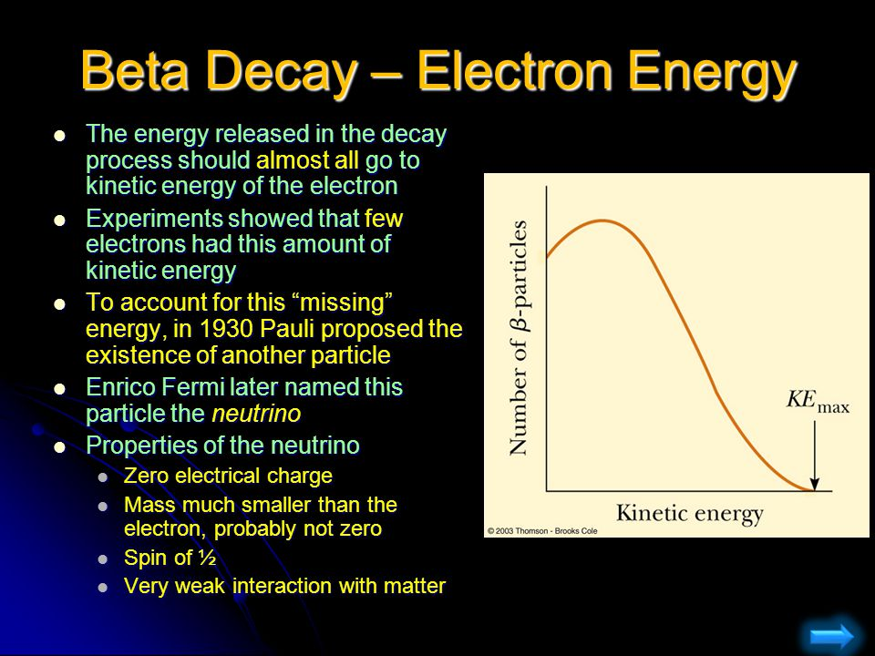 Beta Decay – Electron Energy