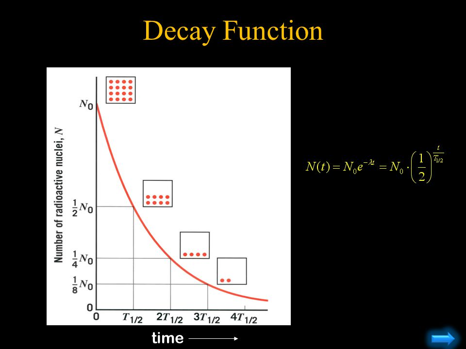Decay Function time