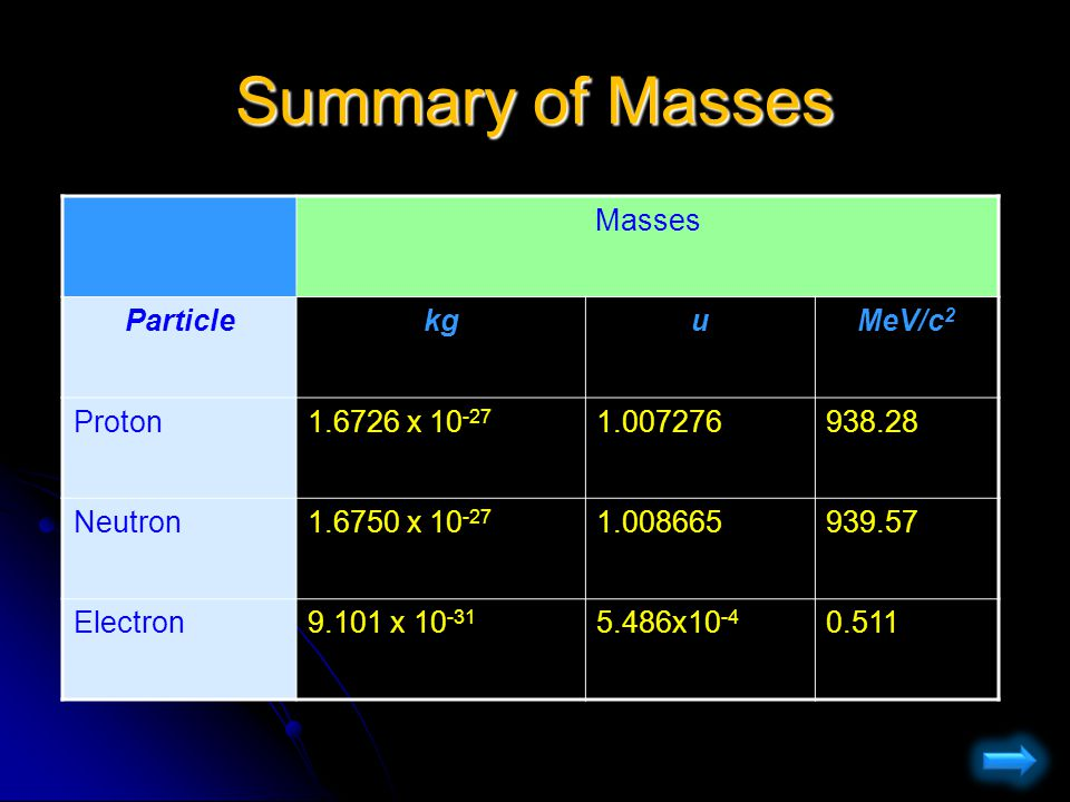 Summary of Masses Masses Particle kg u MeV/c2 Proton x 10-27