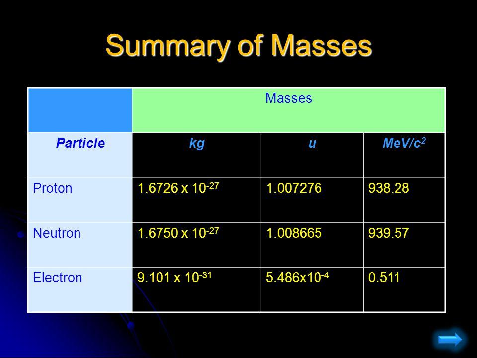 Summary of Masses Masses Particle kg u MeV/c2 Proton 1.6726 x 10-27